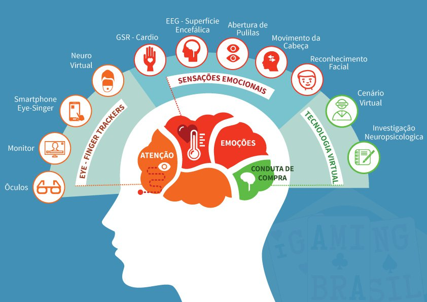 neuromarketing-igamingbrasil